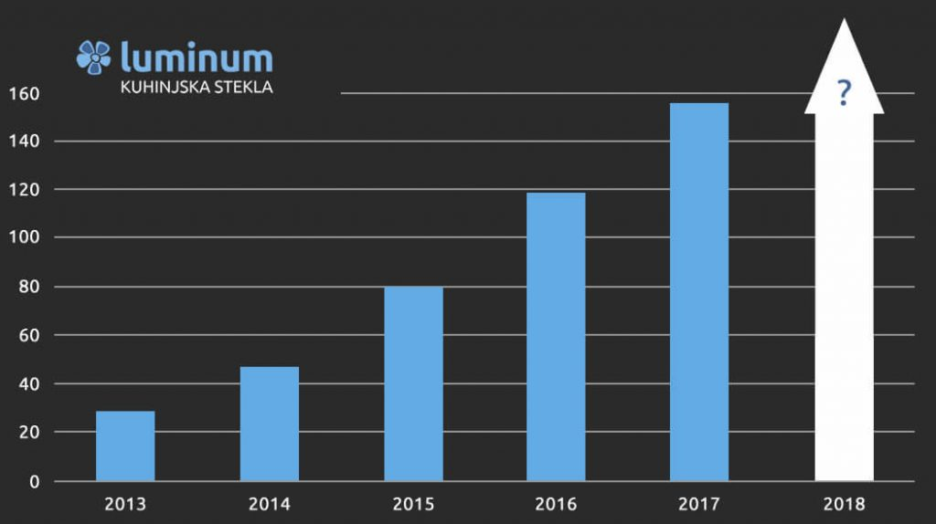 Več kot 500 steklenih kuhinjskih oblog Luminum v Sloveniji